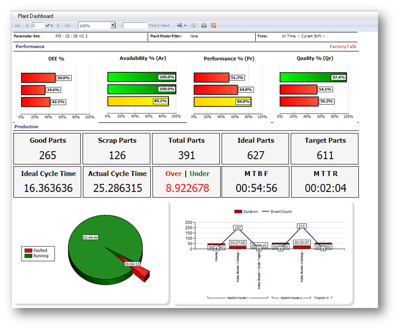 Visualisering av nøkkeldata og tapsanalyse triple-s